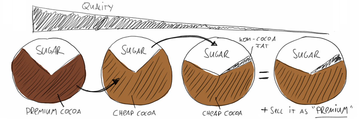 Many nasty ways to reduce production costs and quality of chocolate